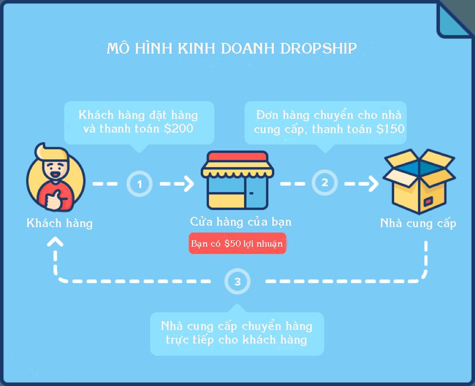 Kiem tien online bang dropshipping